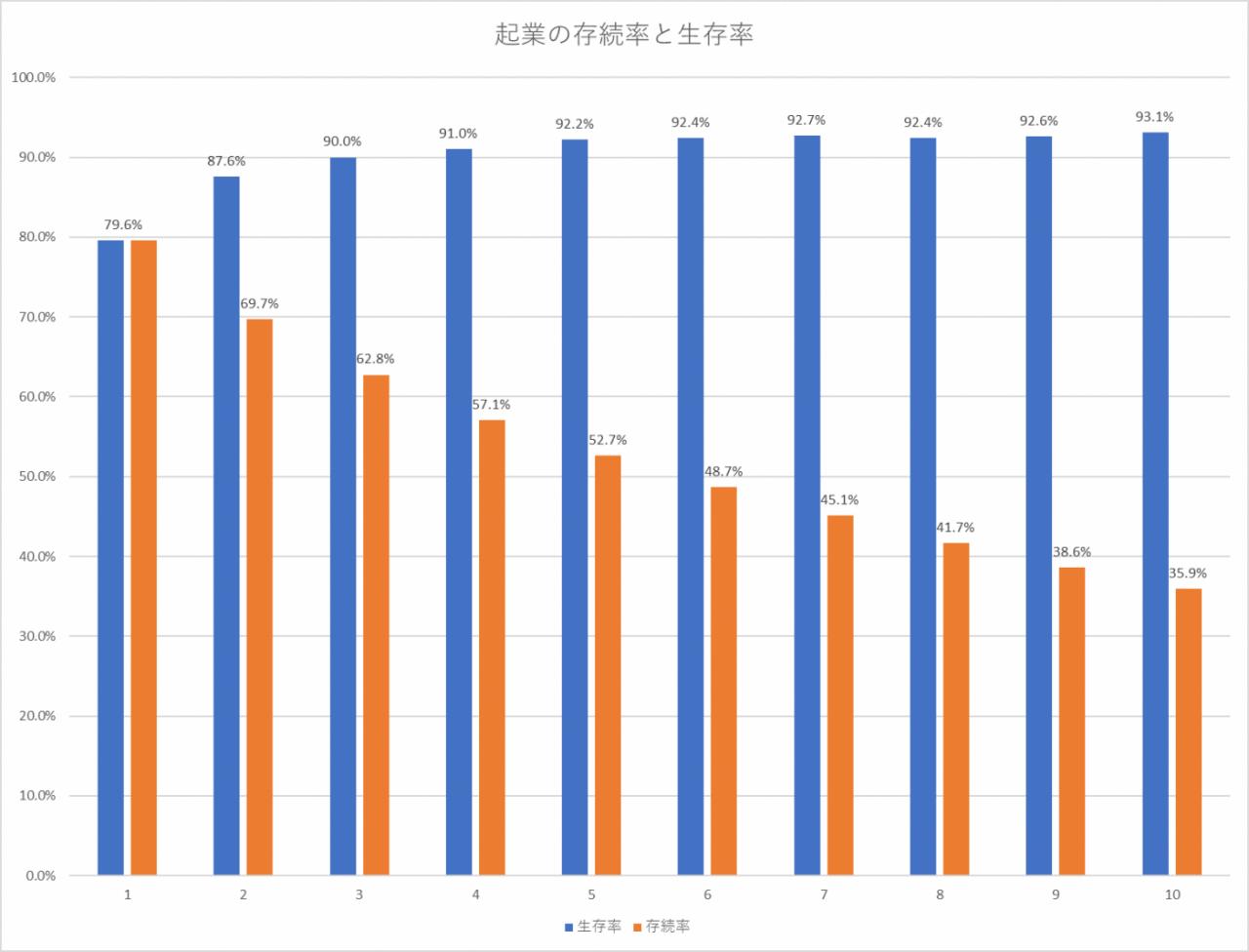 会社の生存率のグラフ