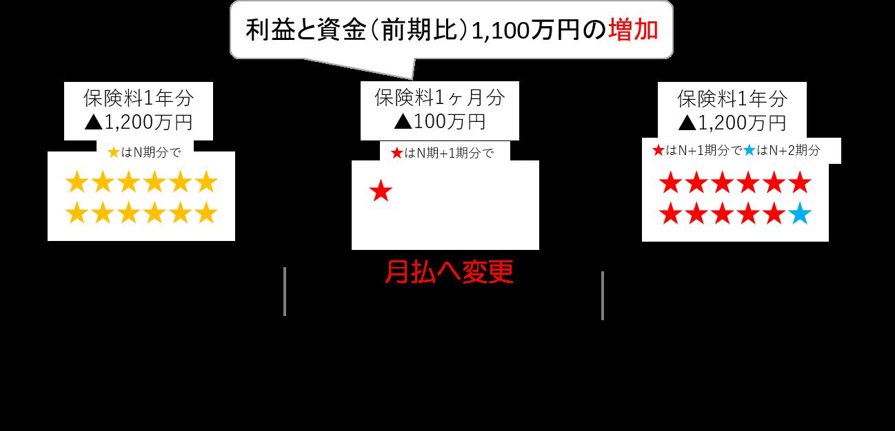 年払い→月払いの図 | 株式会社アカウンタックス | 東京都千代田区の ...